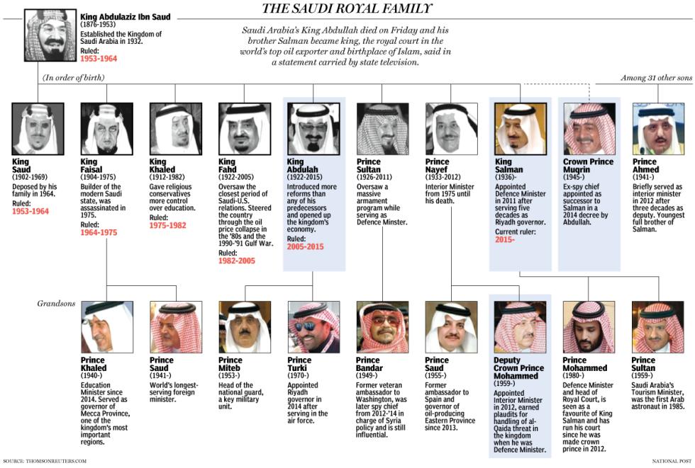 saudi-royal-family