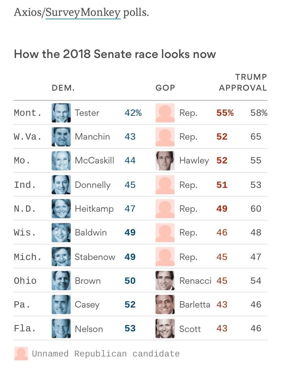 2018 senate race