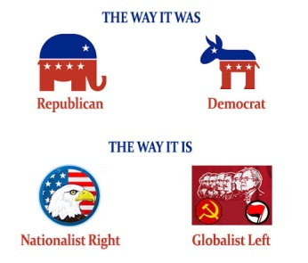 Globalist vs Nationalist