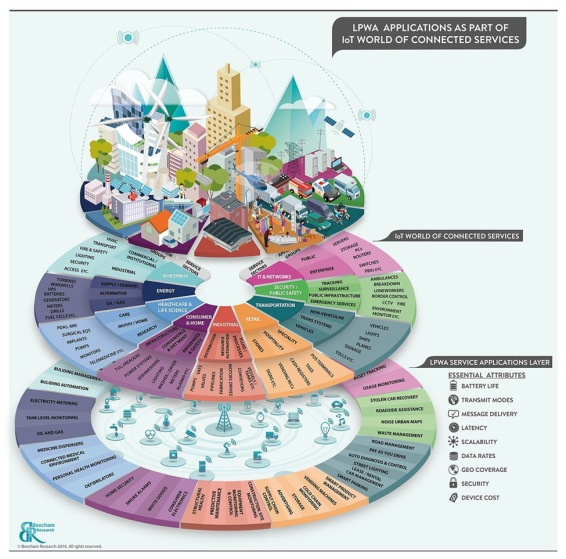 beecham-research-internet-of-things