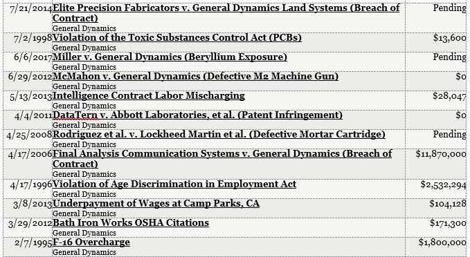 General dynamics 2