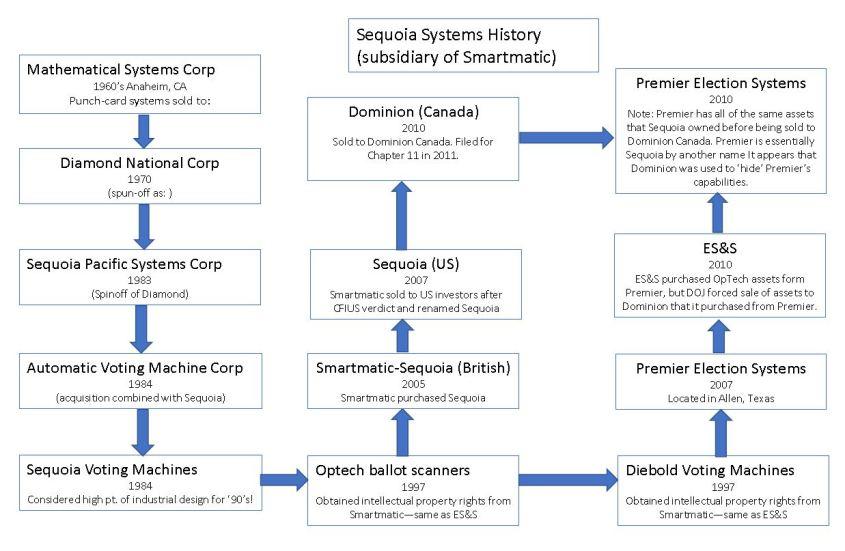 Smartmatic history 1