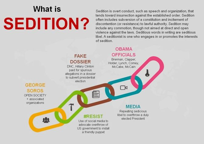 what is sedition