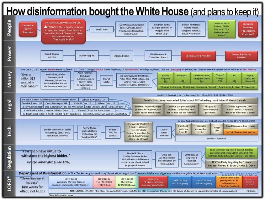 disinformation and the white house