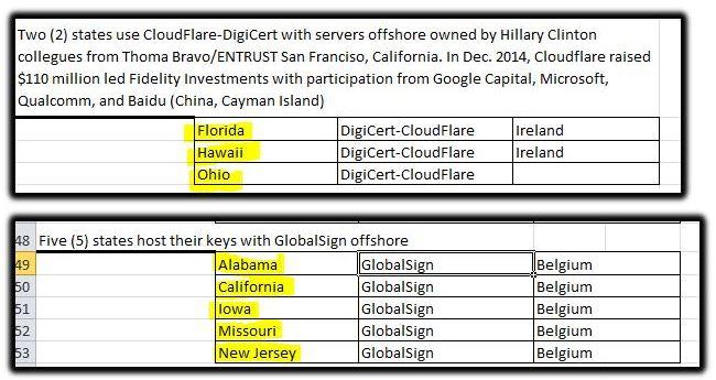 cloudfare states