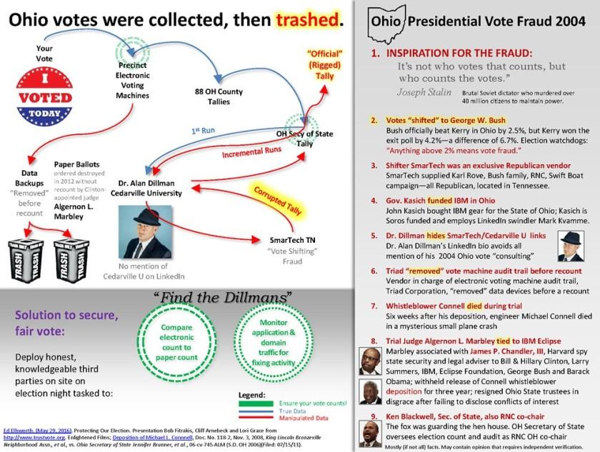Ohio votes MIM chart