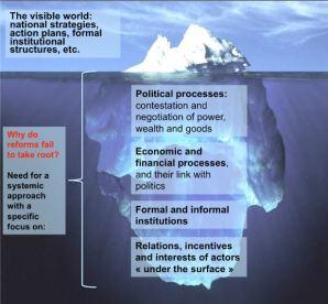 political iceberg