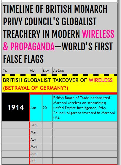 timeline of british treachery updated 1