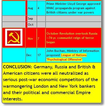 timeline of british treachery updated 5