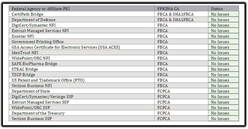 federal agency pki chart