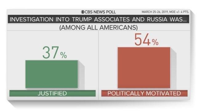 news polls