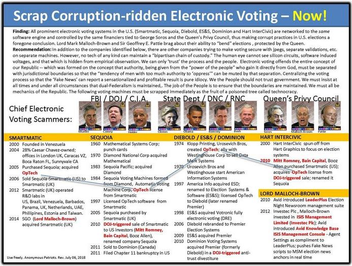 corruption chart