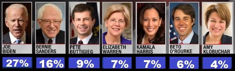 Dems running 2020