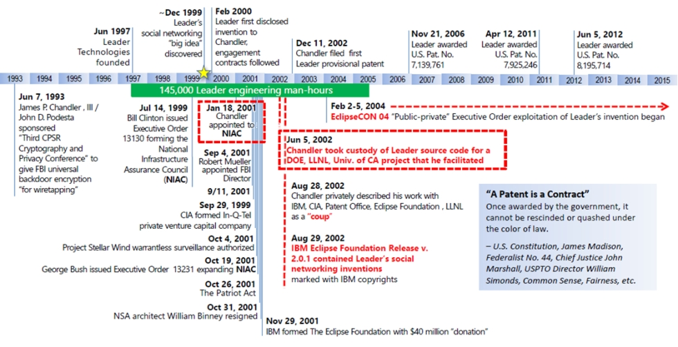 FirstAmended-Miller-Act-Notice-Figure-1-Timeline-of-events-related-to-this-Leader-Technologies-Inc-claim