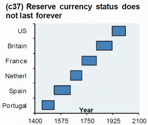 reserve currency chart.JPG