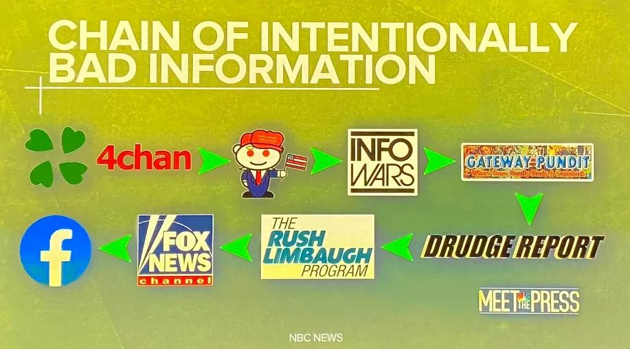 chuck todd fake news flow.JPG