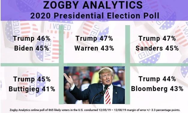 zogby-poll-december-2019.jpg