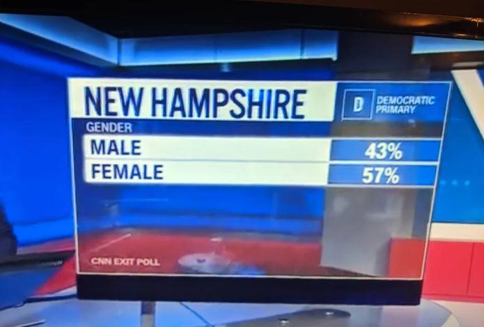 cnn genders
