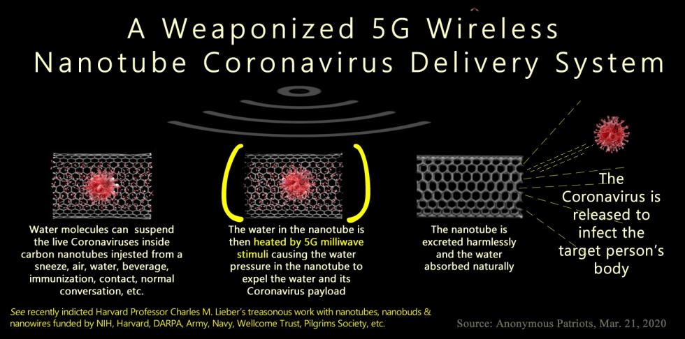 coronoavirus-nanotube-delivery-system