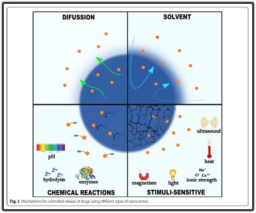 diffusion solvent